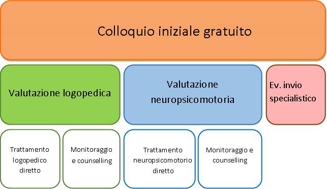 valutazione neuropsicomotricità psicomotricità logopedia